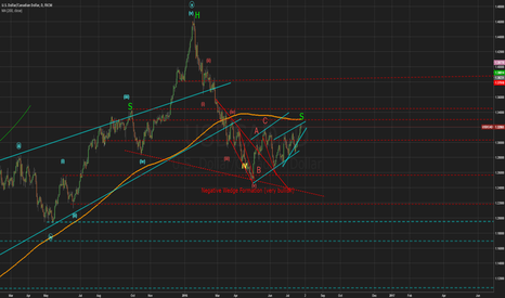 USDCAD: How likely is it that USDCAD is going down-Part3