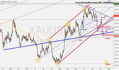 XAUUSD: Gold rally is over ?