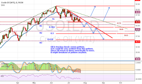 USOIL: USOIL : Daily View. Potential Target $36