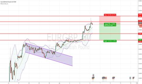 EURGBP: EURGBP - SHORT PIN BAR