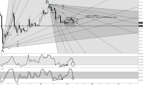BTCUSD: Bitcoin Daily Gann Fan