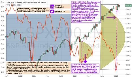SPX500: The Big Bubble - Correlation S&P500 vs Treasury 30y