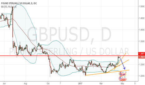 GBPUSD: Pound Pairs Still Bearsish GBPUSD