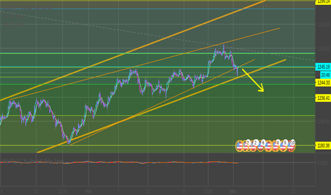 XAUUSD: Gold Breakout from ascending triangle.