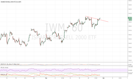 IWM: Looks like another break out