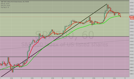 SPX500: WAITING FOR 1H 8/34 CROSS BEFORE CONSIDERING /ES, SPX500 SHORT