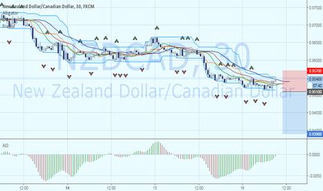 NZDCAD: Продажа NZDCAD. Цель – 0.939.