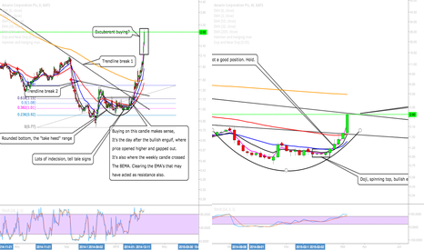 AMRN: ARMN- Good Trade For Us- Are We To Go Even Higher?
