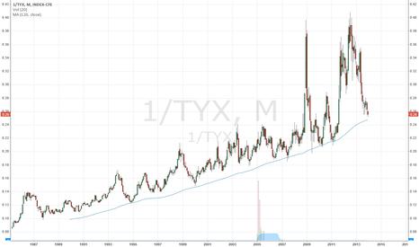1/TYX: 30-Year Treasury Bond Price