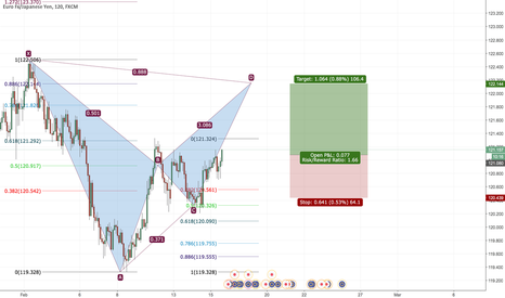 EURJPY: EURJPY trying to go for bat pattenr formation