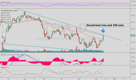 TSLA: A Fight at the Trendline and 100 ema