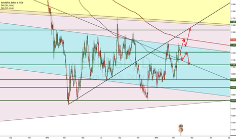 EURUSD: Decision Time for EUR-USD