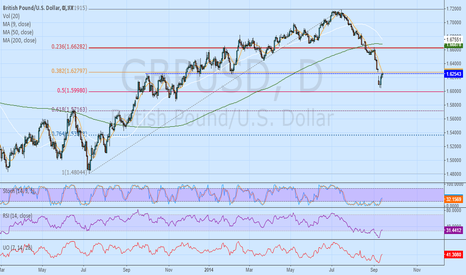 GBPUSD: What does GBP/USD foretell about the Scottish referendum?