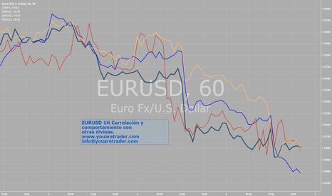 EURUSD: Correlation EURUSD
