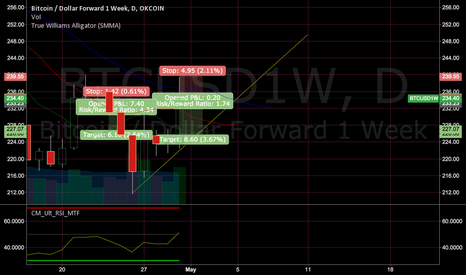 BTCUSD1W: Daily candle looks bullish and will close green.