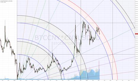 BTCCNY*CNYUSD: BTC in tight downward channel.
