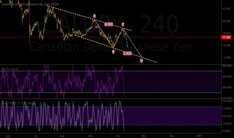 CADJPY: CADJPY ABCD Pattern + Trend analysis