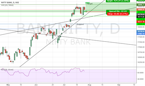 BANKNIFTY: 2 day Holding Future  Bank Nifty BUY