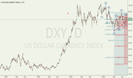 DXY: USDX bear market began