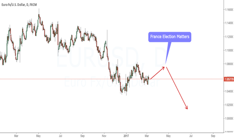 EURUSD: France Election and EURUSD | JUST AN OUTLOOK