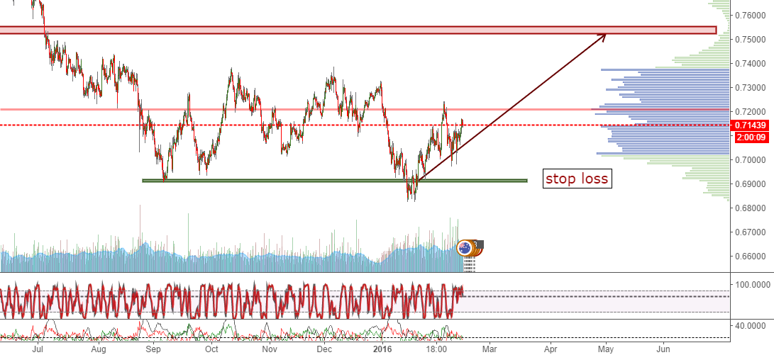 long audusd with stop loss
