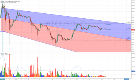 BTCUSD: Bitcoin to test support levels by October