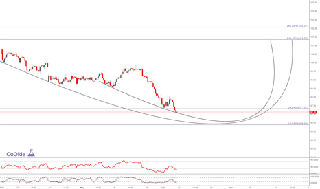 """DXY: DXY """"For Educational Purposes Only"""" .... CoOKiess"""