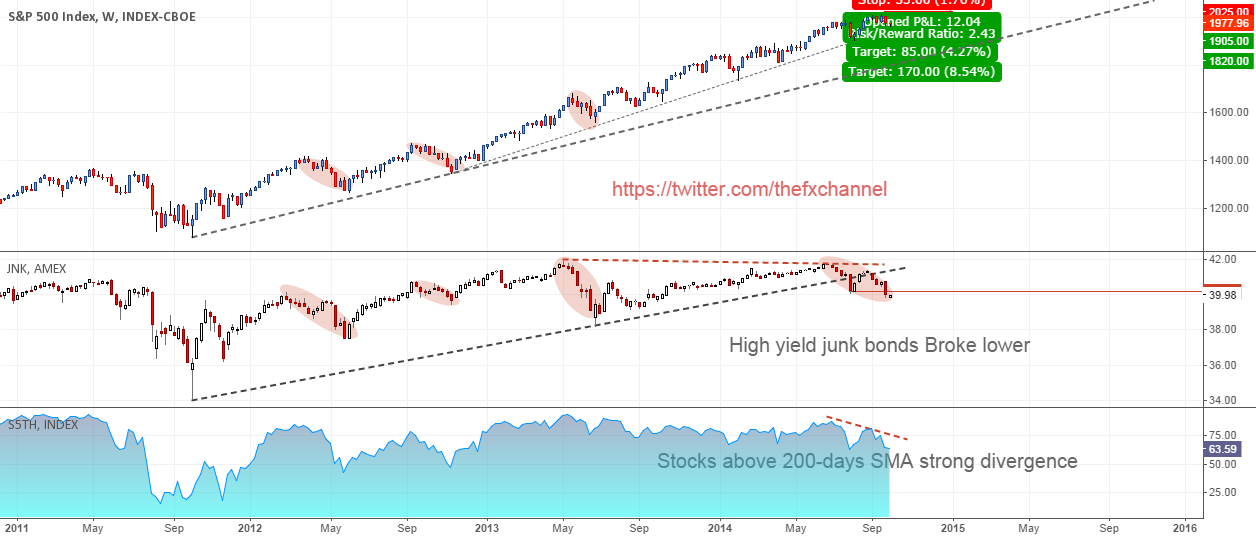 SP500: Time to Short Stocks!