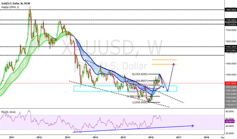XAUUSD: XAUUSD - W -  Retest of the previous falling wedge?