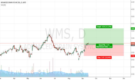 WMS: CWStrategy Entry