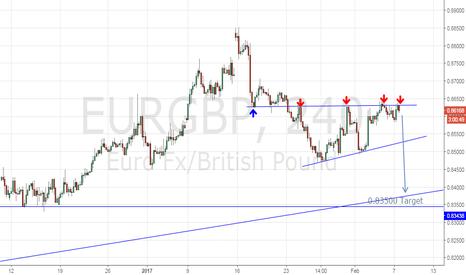 EURGBP: unable to break upside