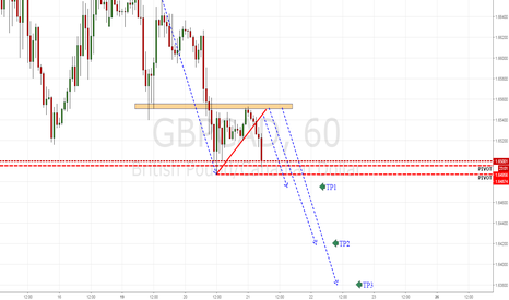 GBPCAD: GBPCAD BREAKDOWN TRIANGLE +POSSIBLE OBJECTIVES