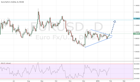 EURUSD: EURUSD appears to be rolling over. Triangle breakout