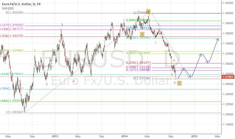EURUSD: EUR/USD Reach 0.618
