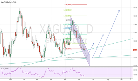 XAGUSD: XAGUSD. Could be down to around 15.5 then go up