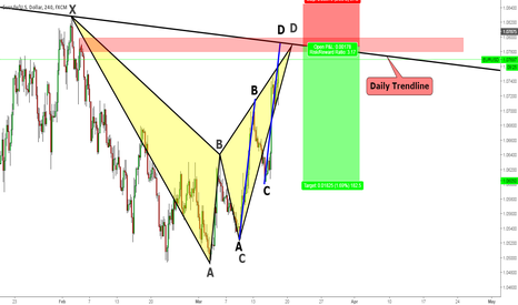 EURUSD: EURUSD Waiting for a down trend