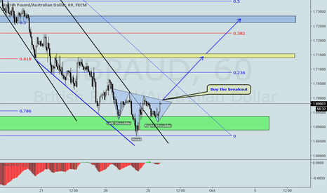 GBPAUD: GBPAUD INVERSE HEAD AND SHOULDERS ON H1
