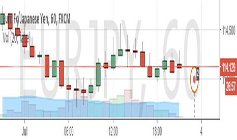 EURJPY: sell EUR/JPY (W1)