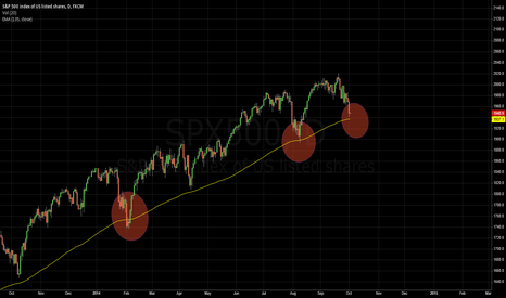 SPX500: S&P 500 index Daily