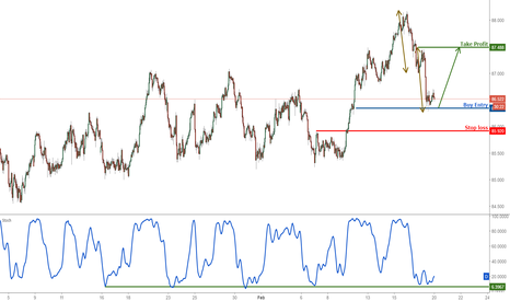 AUDJPY: AUDJPY prepare to buy above major support