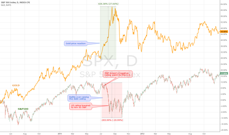 SPX: Debt ceiling, SPX & Gold