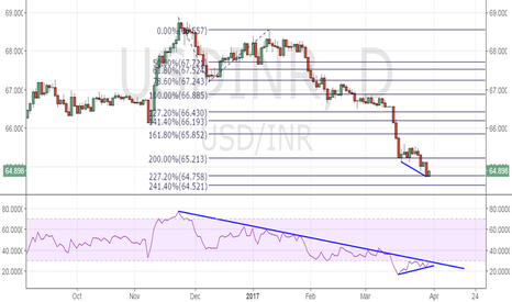 USDINR: USDINR - Bullish divergence, potential for recovery