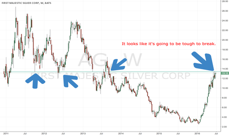 AG: $AG looks like it's ready to dip back below $10 for support.
