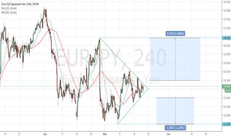 EURJPY: EURJPY Symmetrical Triangle Breakout