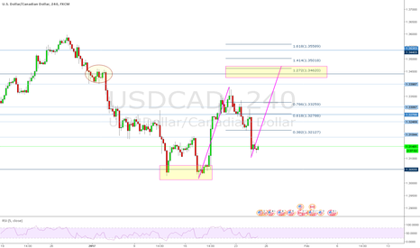 USDCAD: USDCAD 4 HR Possible harmonic move? 2618