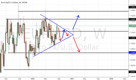 EURUSD: formation of a triangle on the weekly time frame.