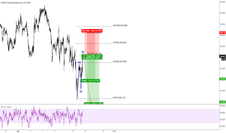 GBPJPY: GBPGPY - Short idea