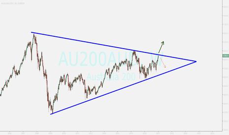 AU200AUD: upward