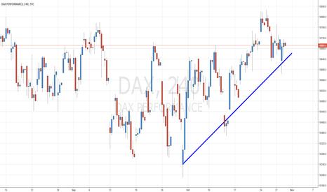 DAX: DAX 1 semana de novembro possivel alta
