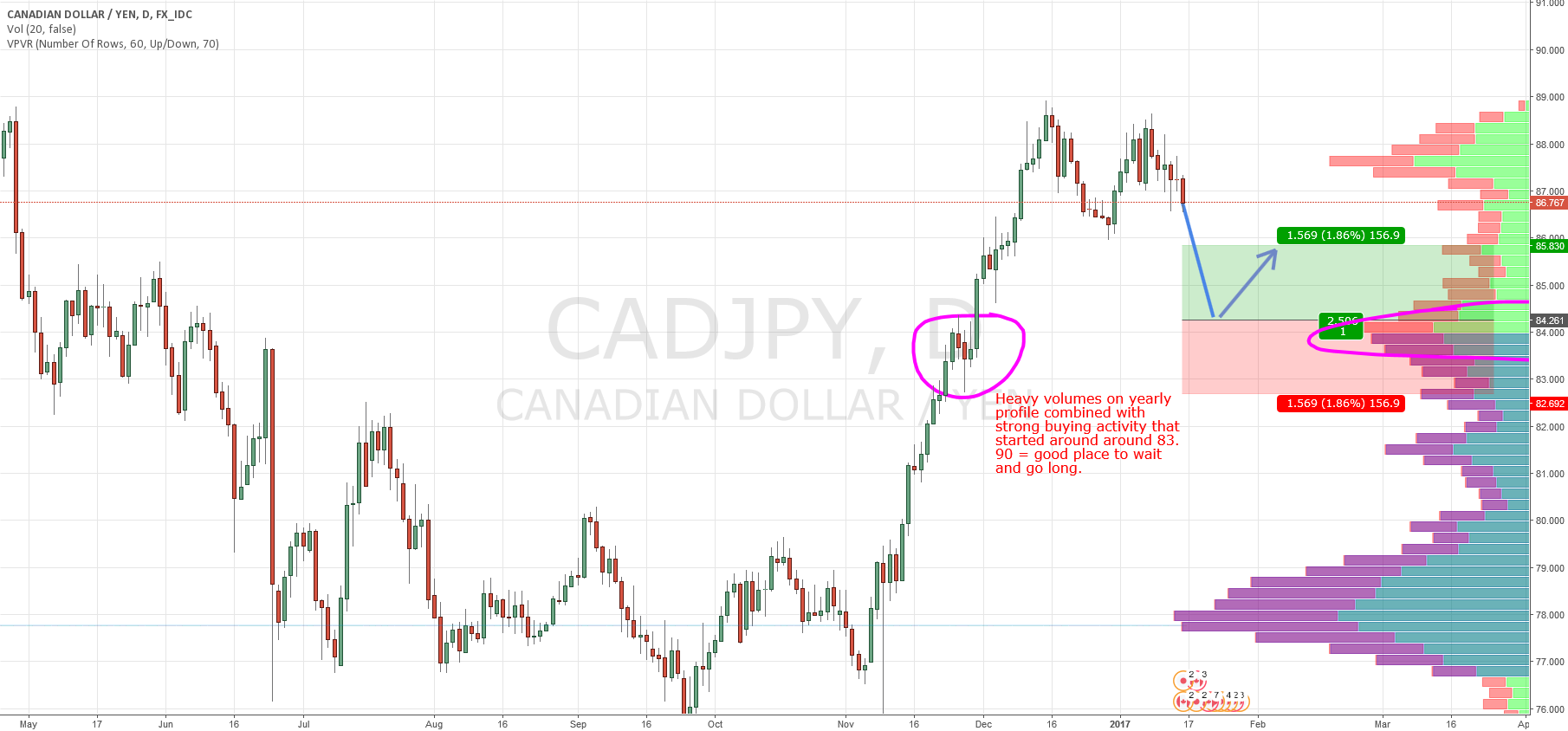 CAD/JPY  swing based on Market Profile and Price Action